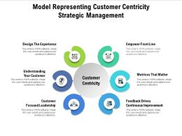 Model Representing Customer Centricity Strategic Management