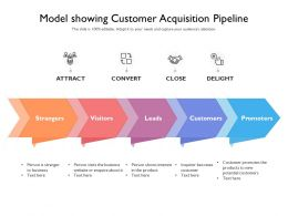 Model Showing Customer Acquisition Pipeline