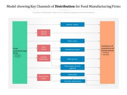 Model Showing Key Channels Of Distribution For Food Manufacturing Firms
