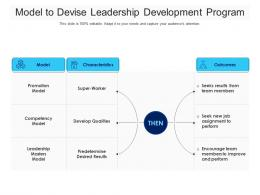 Model To Devise Leadership Development Program