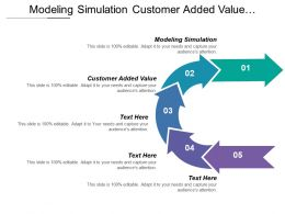 Modeling Simulation Customer Added Value Modification Tort Reform
