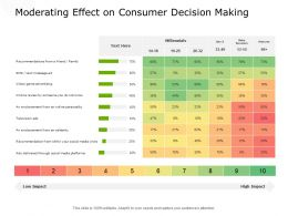 Moderating Effect On Consumer Decision Making Planning Ppt Powerpoint Presentation Inspiration