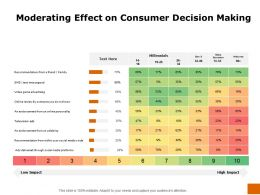 Moderating Effect On Consumer Decision Making Ppt Powerpoint Icon Model