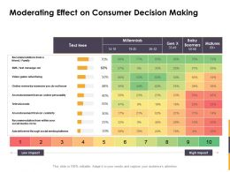 Moderating Effect On Consumer Decision Making Ppt Powerpoint Portfolio
