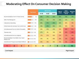 Moderating Effect On Consumer Decision Making Ppt Powerpoint Presentation File Slideshow
