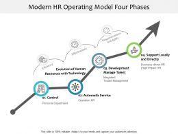 Modern HR Operating Model Four Phases