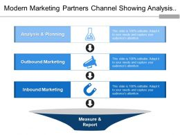 Modern Marketing Partners Channel Showing Analysis Outbound Inbound