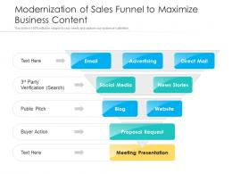 Modernization Of Sales Funnel To Maximize Business Content