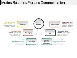 Modes Business Process Communication