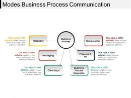 modes_business_process_communication_Slide01