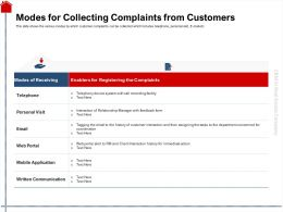 Modes For Collecting Complaints From Customers Portal Ppt Powerpoint Presentation Slides Graphics