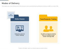 Modes Of Delivery Professional Scrum Master Training Proposal It Ppt Graphics