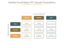 Modified Ansoff Matrix Ppt Sample Presentations