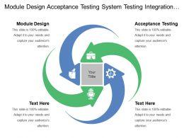 Module Design Acceptance Testing System Testing Integration Testing