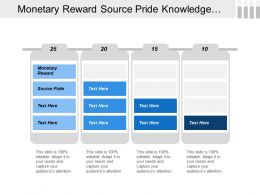 Monetary Reward Source Pride Knowledge Management System Relationship Development