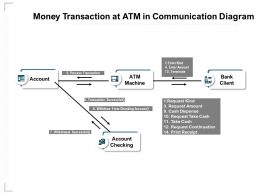 Money Transaction At Atm In Communication Diagram