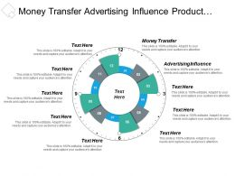 Money Transfer Advertising Influence Product Launch Target Market Cpb