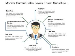 Monitor Current Sales Levels Threat Substitute Product Service