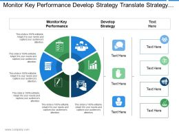 Monitor Key Performance Develop Strategy Translate Strategy Property Strategy