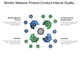 Monitor Measure Product Conduct Internal Quality Audits Control Nonconformities