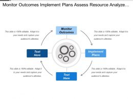 Monitor Outcomes Implement Plans Assess Resource Analyze Environment