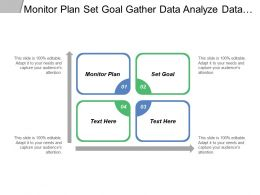 Monitor Plan Set Goal Gather Data Analyze Data