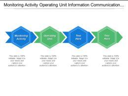 Monitoring Activity Operating Unit Information Communication Task Needs