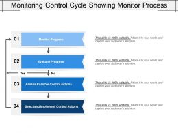 Monitoring Control Cycle Showing Monitor Process
