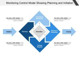 Monitoring Control Model Showing Planning And Initiation