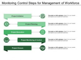 Monitoring Control Steps For Management Of Workforce