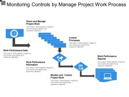 Monitoring Controls By Manage Project Work Process