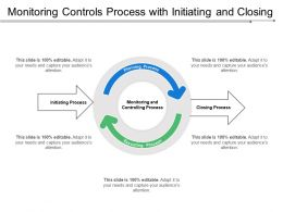 Monitoring Controls Process With Initiating And Closing