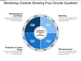 Monitoring Controls Showing Four Circular Quadrant
