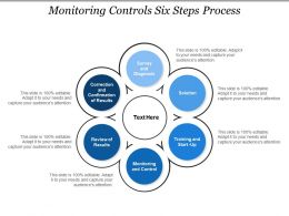 Monitoring Controls Six Steps Process