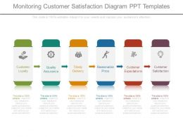 Monitoring Customer Satisfaction Diagram Ppt Templates