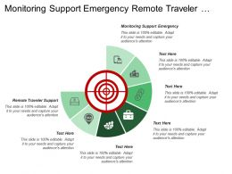 Monitoring Support Emergency Remote Traveler Support Secure Monitoring