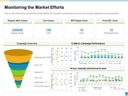 Monitoring The Market Efforts Developing And Managing Trade Marketing Plan Ppt Themes