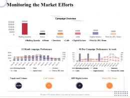 Monitoring The Market Efforts Marketing And Business Development Action Plan Ppt Inspiration