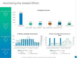 Monitoring The Market Efforts New Business Development And Marketing Strategy Ppt Layouts