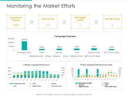 Monitoring The Market Efforts Strategic Plan Marketing Business Development Ppt Grid