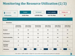 Monitoring The Resource Utilization Management Ppt Professional Infographic Template