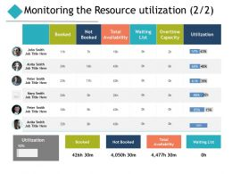 Monitoring The Resource Utilization Ppt Powerpoint Presentation Pictures Background Designs