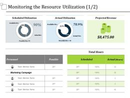 Monitoring The Resource Utilization Ppt Summary Design Inspiration