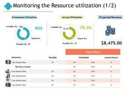 Monitoring The Resource Utilization Projected Revenue Ppt Powerpoint Presentation Pictures Background