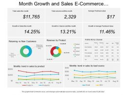 Month Growth And Sales E Commerce Dashboard