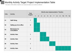 Monthly Activity Target Project Implementation Table