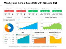 Monthly And Annual Sales Data With MQL And SQL