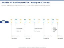 Monthly API Roadmap With The Development Process Building Ppt Powerpoint Presentation Topics