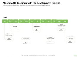 Monthly API Roadmap With The Development Process Maintain Ppt Slides