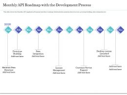 Monthly API Roadmap With The Development Process Ppt Ideas